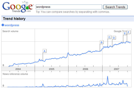 google-trend-wordpress1.jpg